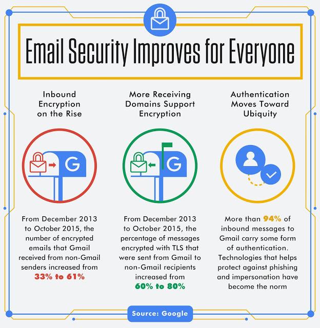 google gmail chiffrement